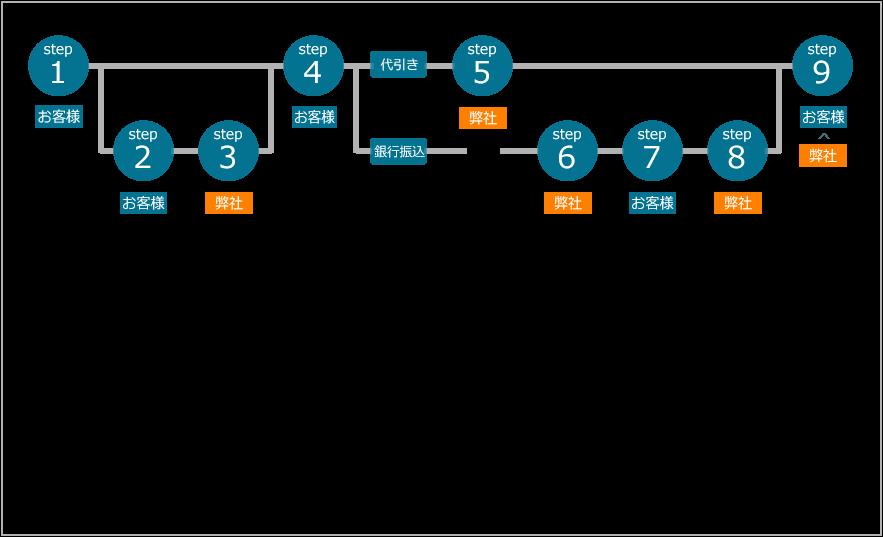 画像処理環境ドットコム製品のご注文の流れ。step1~step9の図式案内